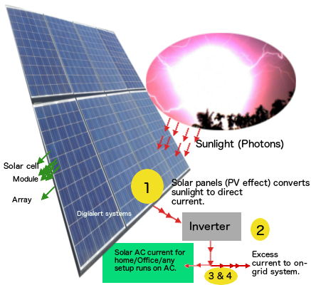 basic physics behind solar energy harness,how solar cell,module and array works and generates the electricity from solar photons